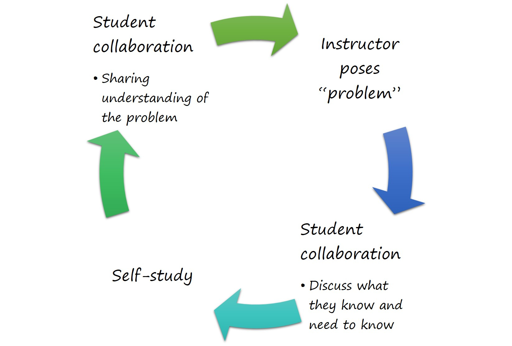 Diagram depicting the Problem-Based Learning Process
