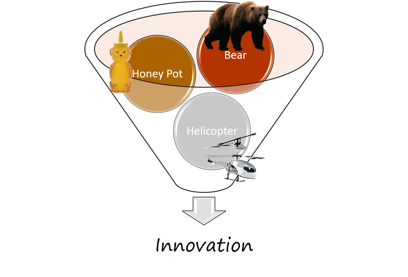 diagram of a bear, honey, and a helicopter facilitating innovation.