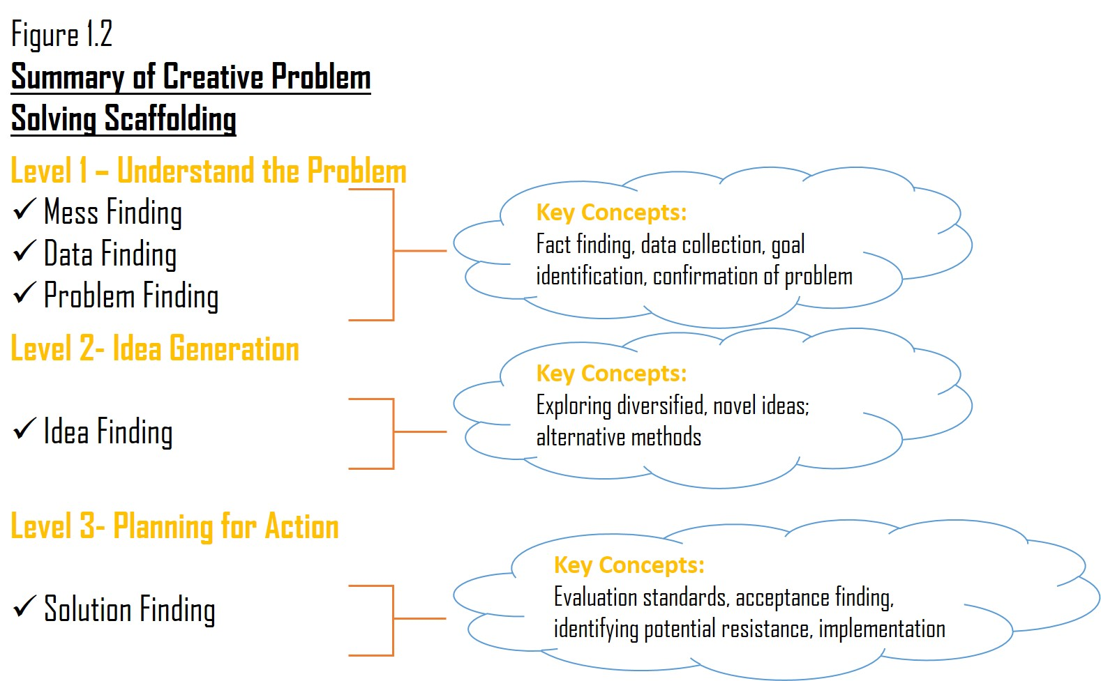 Diagram of the Creative Problem Solving Model
