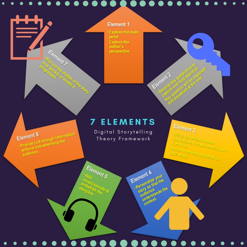 Infographic describing the 7 elements of digital storytelling
