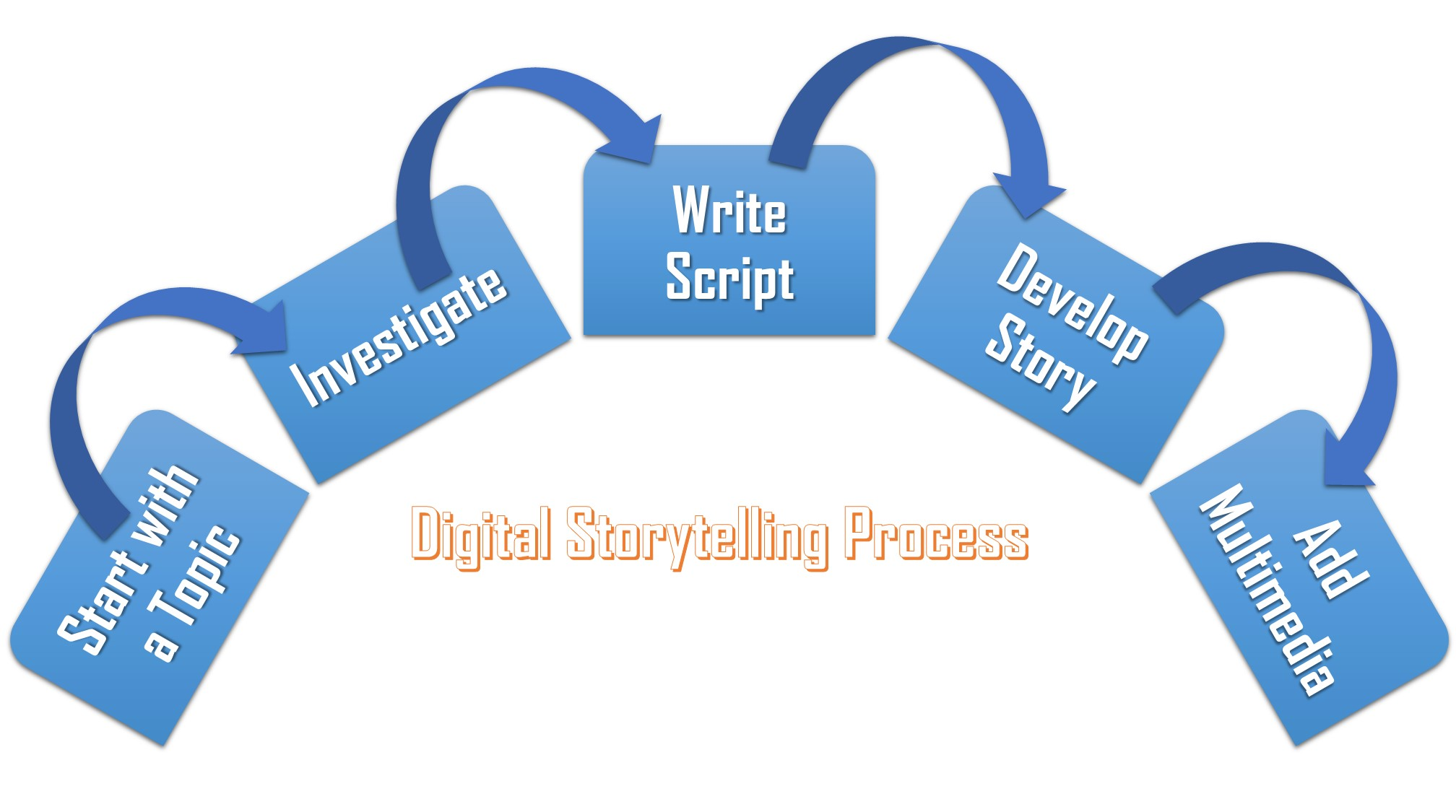 Figure depicting the digital storytelling process.
