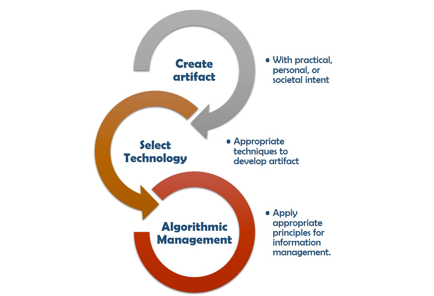 Figure 1.3 Artifact Creation Process for Computational Thinking