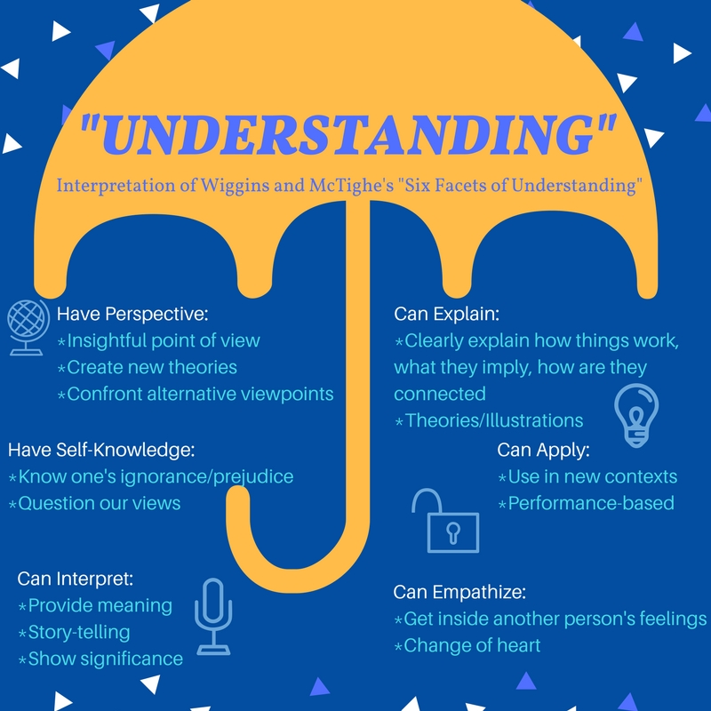 Infographic of Understanding by Design's six facets of understanding.