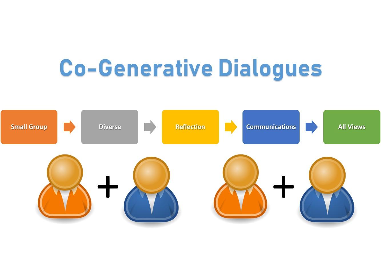 Diagram of summary of cogenerative dialogue theory