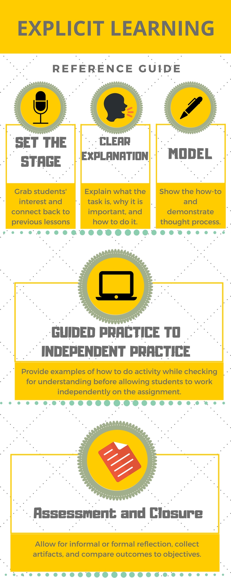Infographic on explicit learning