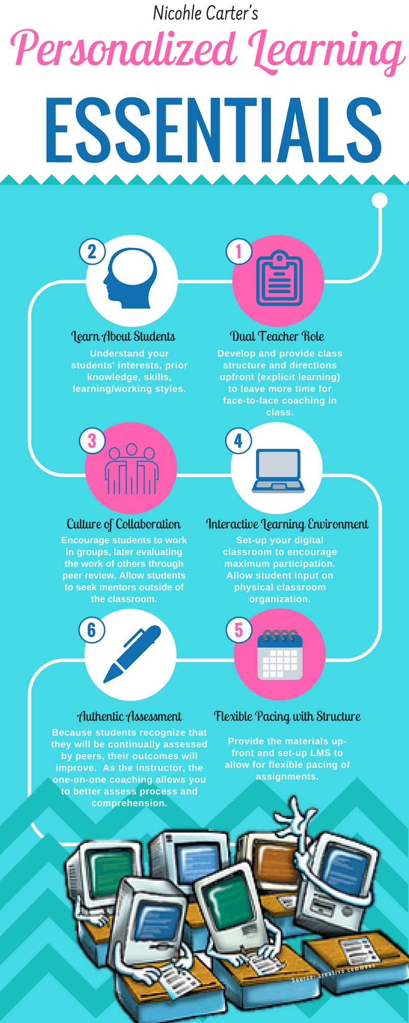 Infographic highlighting 6 essentials for personalized learning.