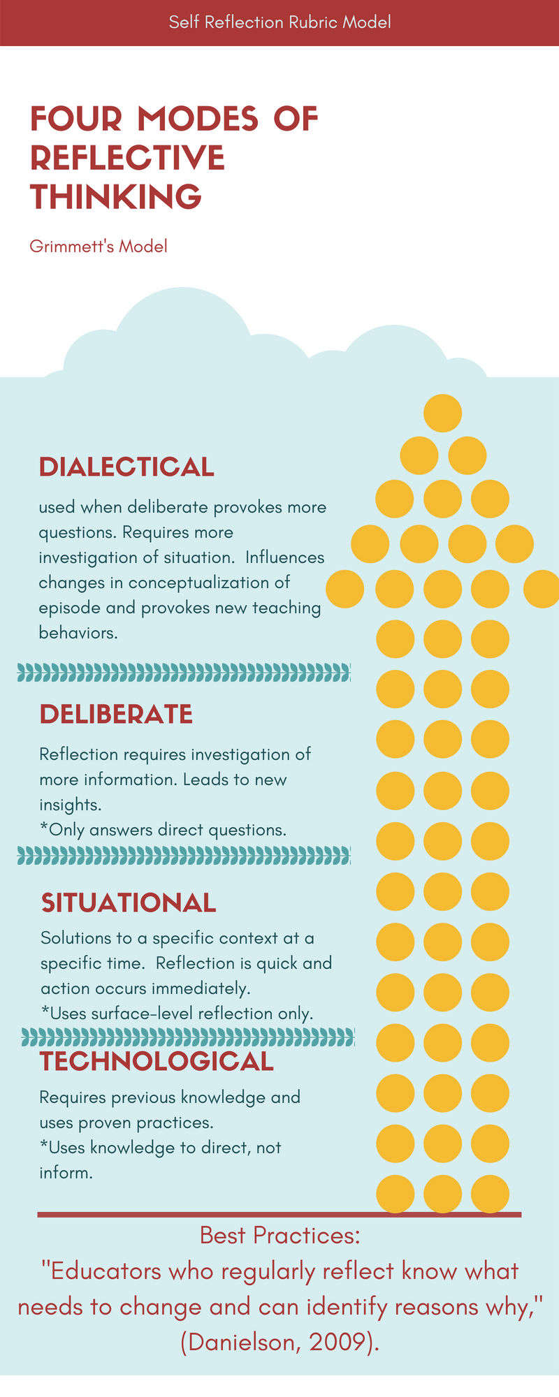 Infographic on the four modes of reflective thinking