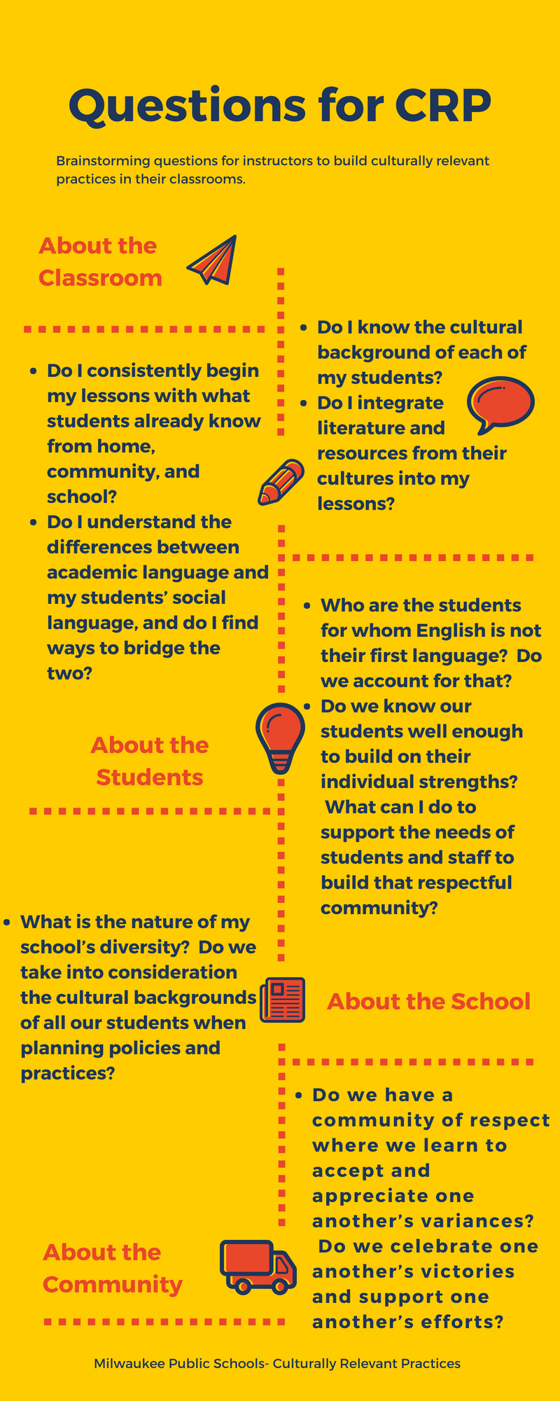 Infographic of questions building CRP