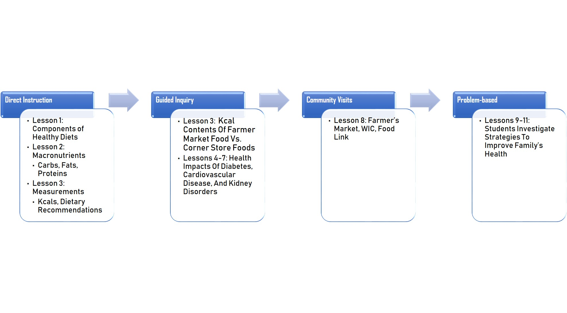 Figure depicts CRP Lesson Planning