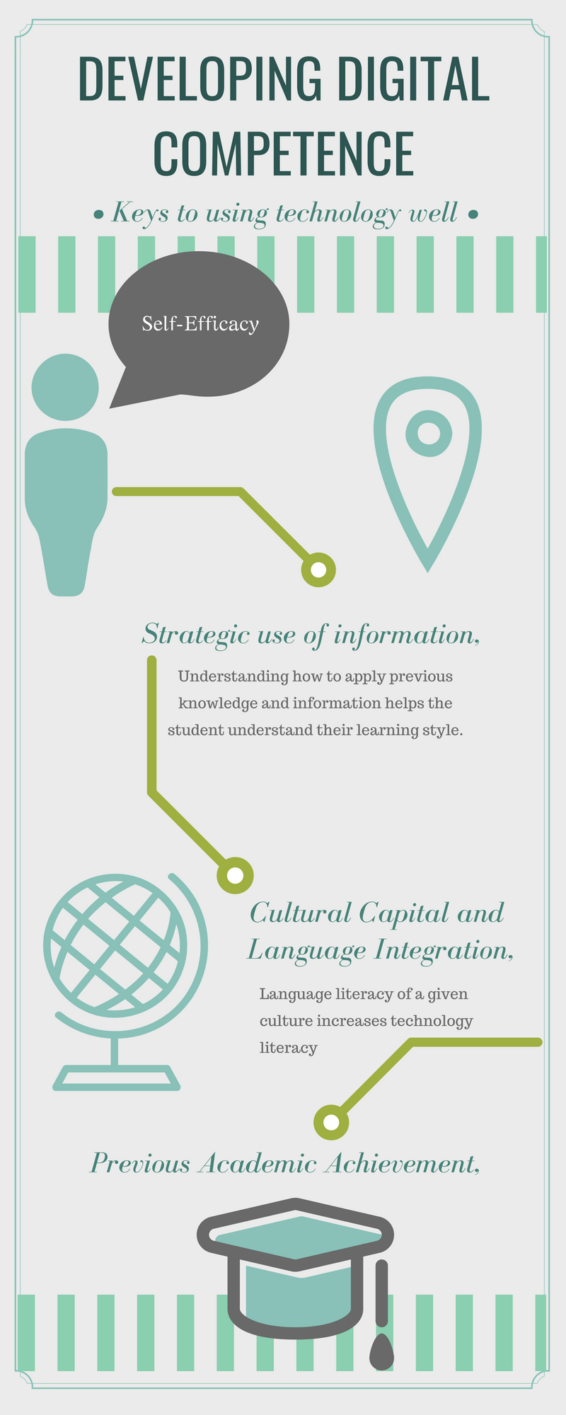 Infographic on the key elements for developing digital competence