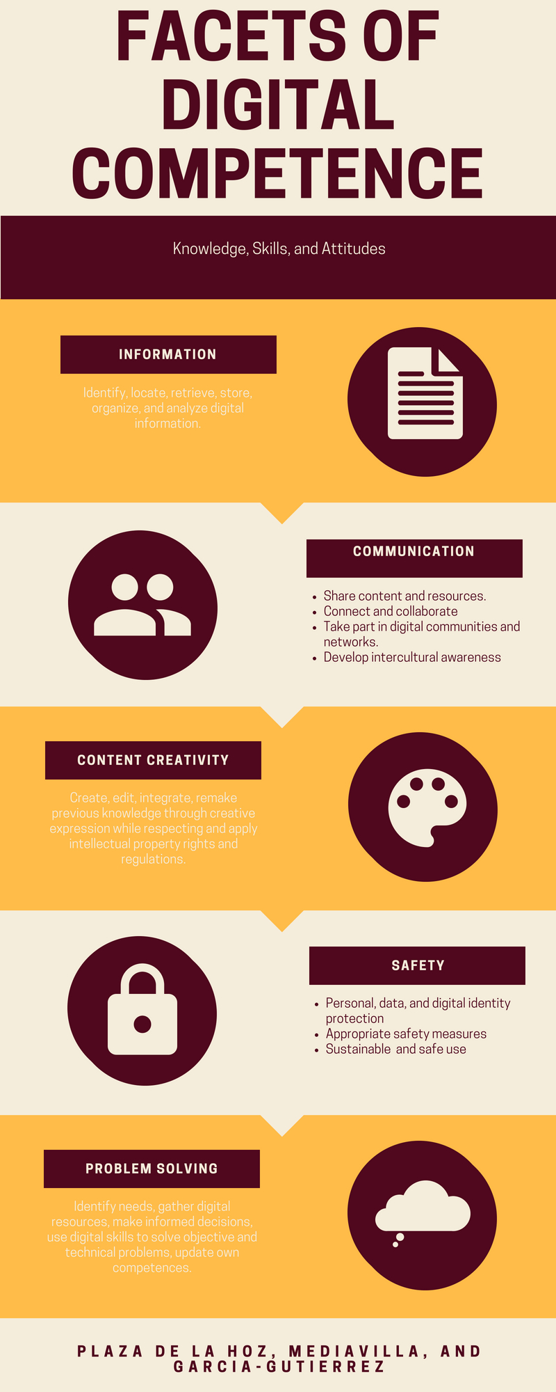 Infographic on the 5 major facets of digital competence