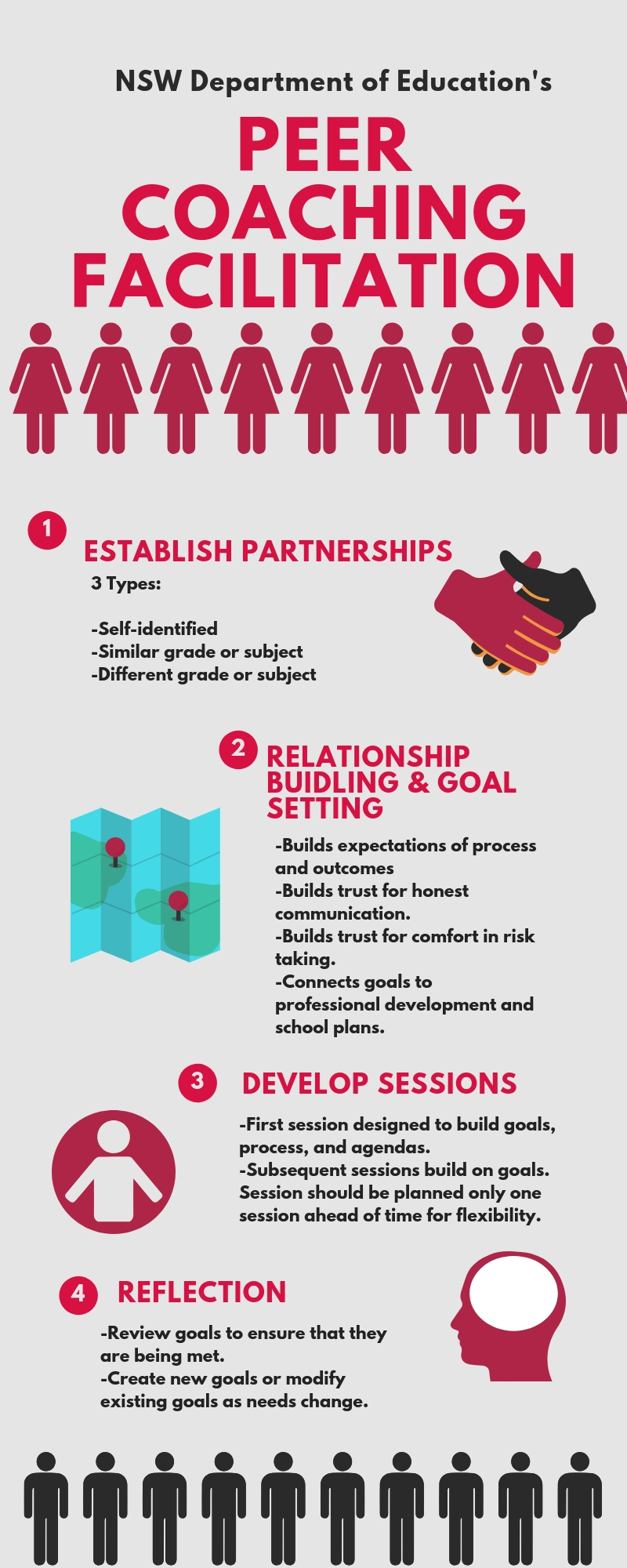 Infographic describing the four steps to peer coaching facilitation.