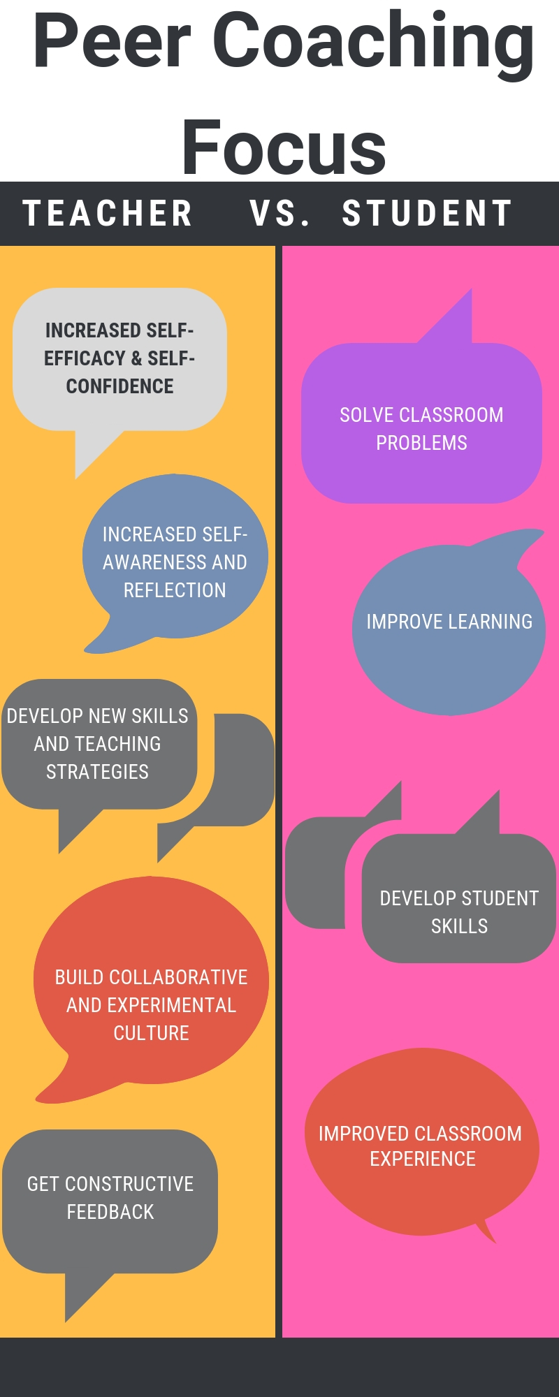 Infographic on benefits of teacher vs. student outcome focused peer coaching.