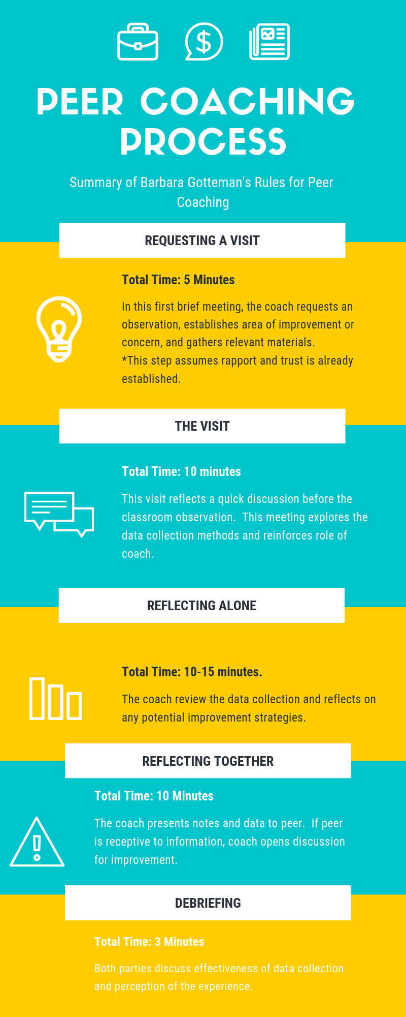 Infographic summarizing the peer coaching process by Dr. Gotteman