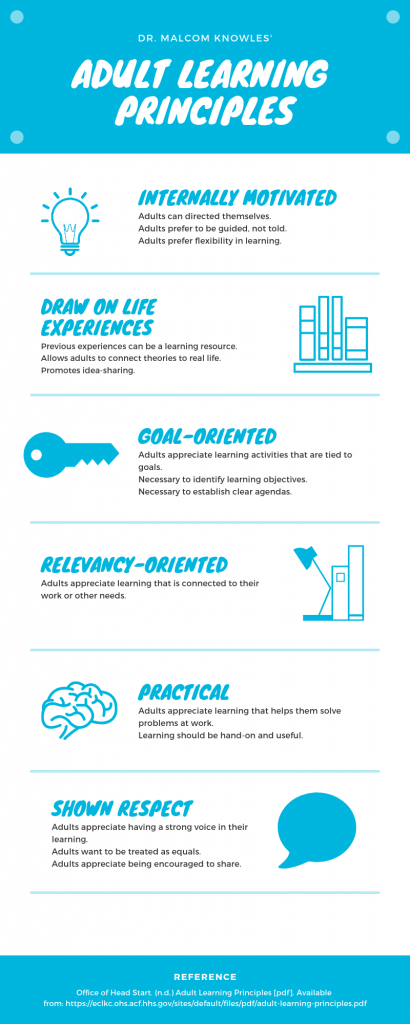 infographic summarizing the adult learning model