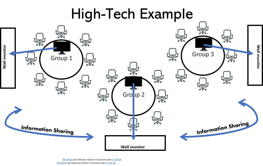 graphic depicting high tech active learning example